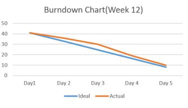 burndown-chartweek-12